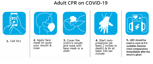 Adult CPR on COVID-19